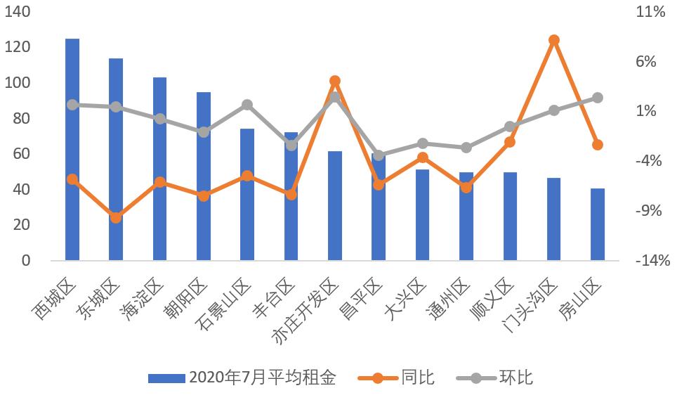 7月北京租赁成交量回升 平均租金86.1元/平环涨2.0%