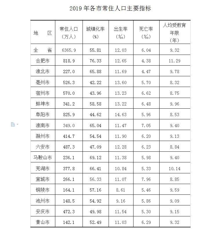 黄山市常住人口142.1万,屯溪区24.5万,歙县最多!