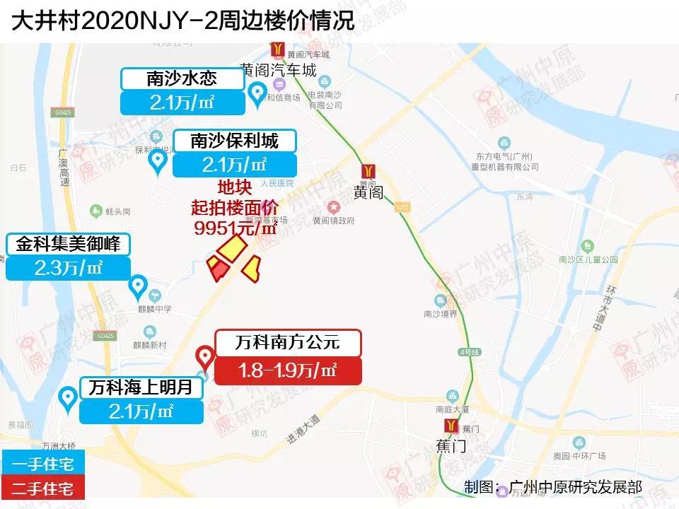 大井村2020NJY-2周边楼价情况