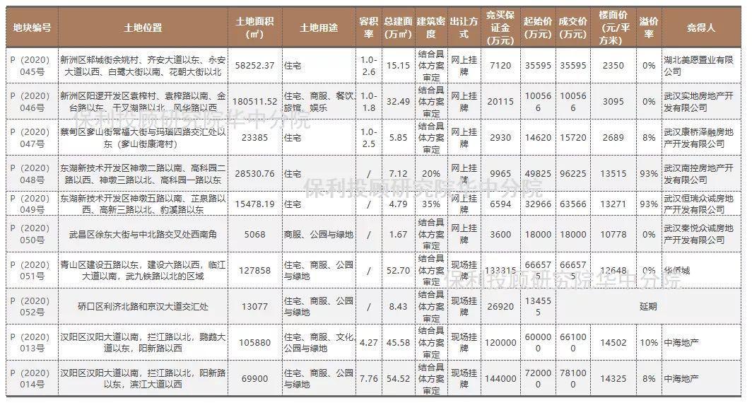 """武汉单日土拍揽金244亿,头部房企纷纷斥重金""""抢""""地"""