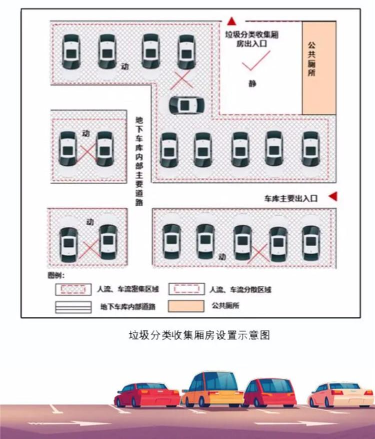 重庆出台新规:新建住宅应配套垃圾分类收集厢房(图5)