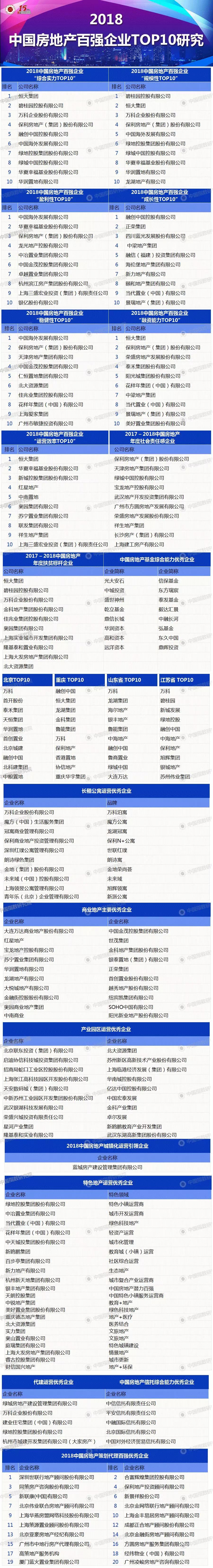 房地产圈都看过来!2018中国房地产百强企业名单揭晓!