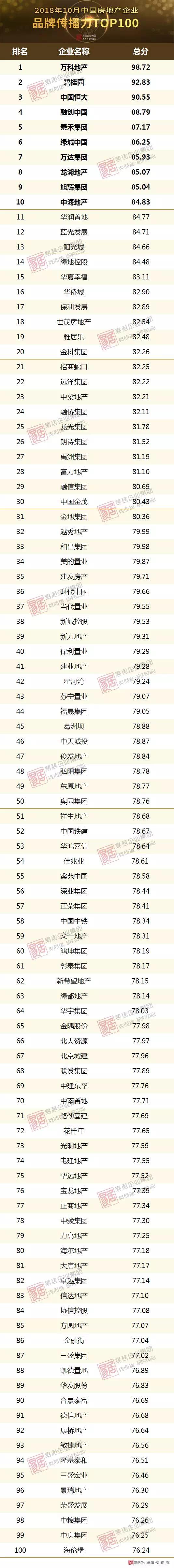 2018年10月中国房地产企业品牌传播力TOP100