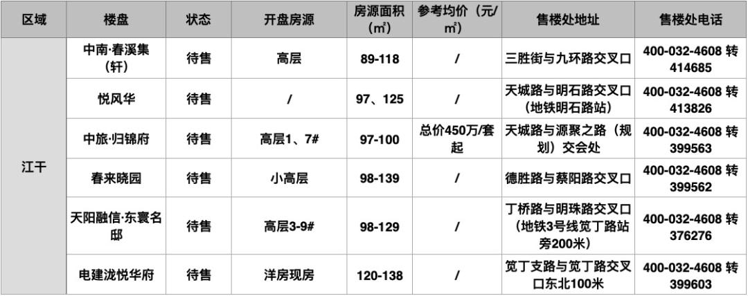 新盘扎堆!5月来了,买房有这些抉择-杭州搜狐焦点