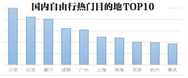 重庆居热门出发城市居全国第四 自由行热门目的地居全国第十