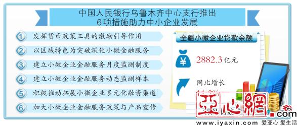 六项举措助力新疆区中小企业发展