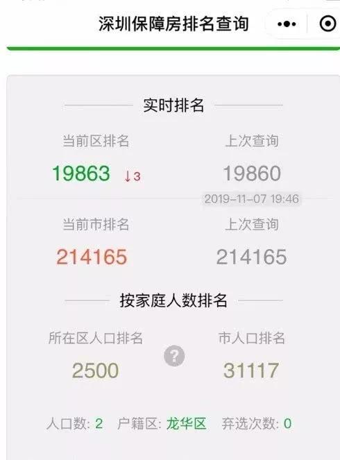 深圳市民轮候保障房排名下降?部门回应:全市排序不会变