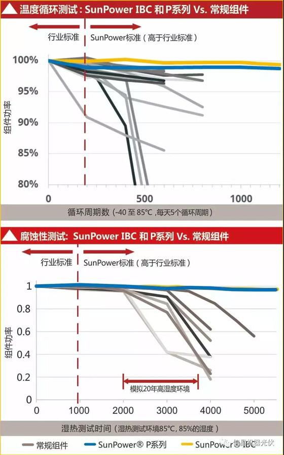 美国SunPower高效叠瓦组件,效率达19.6%