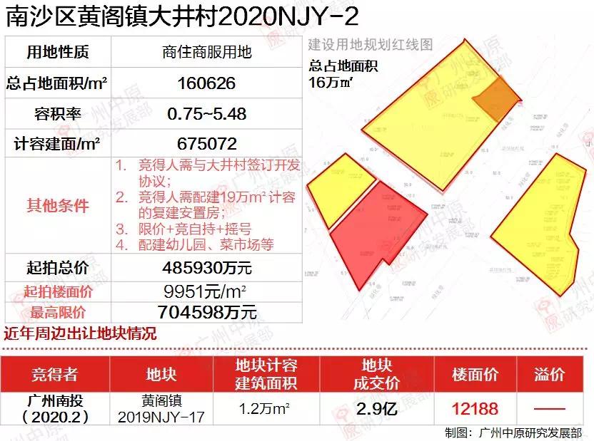 南沙区黄阁镇大井村2020NJY-2