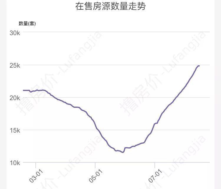 挂牌量增100%,成交减少60%,重庆房价正在承受重压!