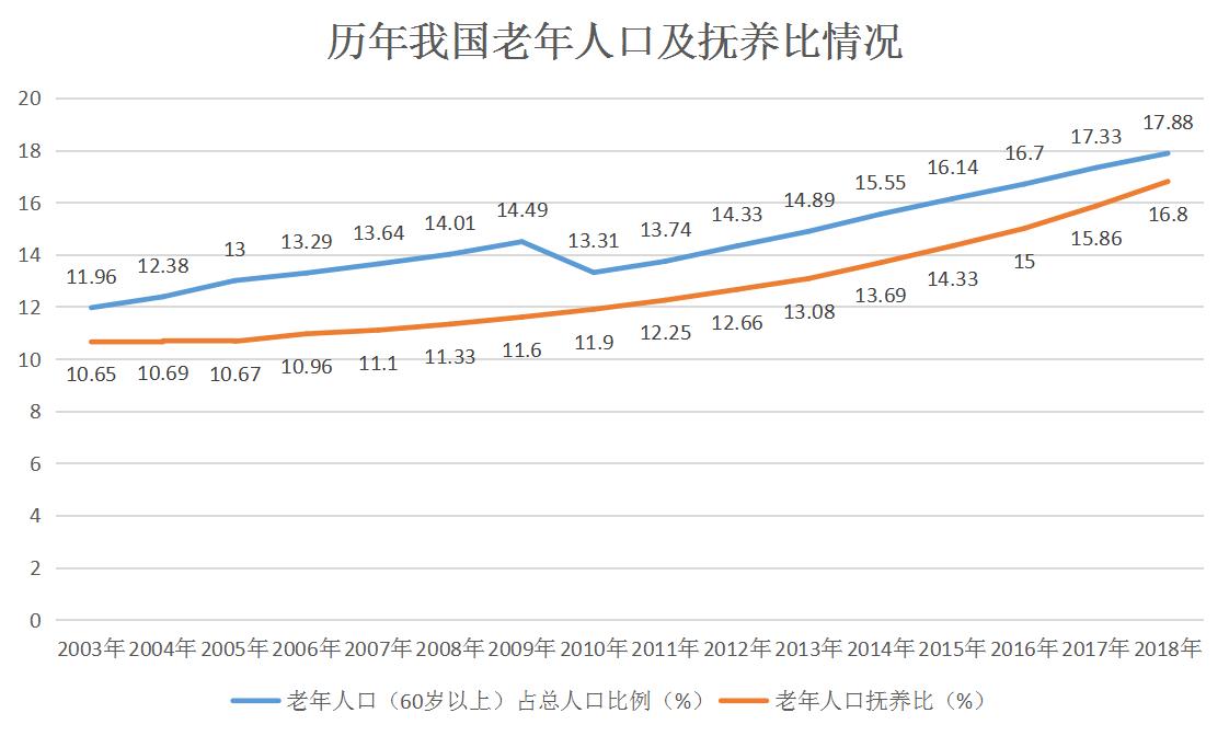 人口抚养比_京常住人口连续下降多少?京常住人口连续下降的原因是什么