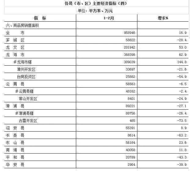 【市场】漳州房地产市场开局分化 超一半地区销售下跌