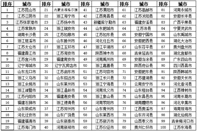 人民日报发布!湖北3地上榜2018中国综合实力百强县市
