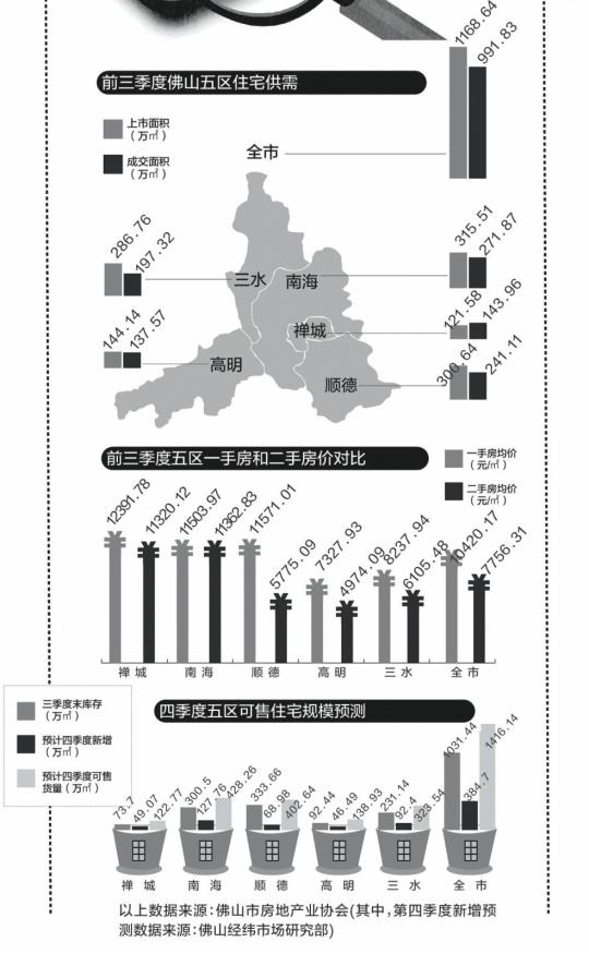 前三季度佛山新房供应充足同比增2成 禅城供不应求