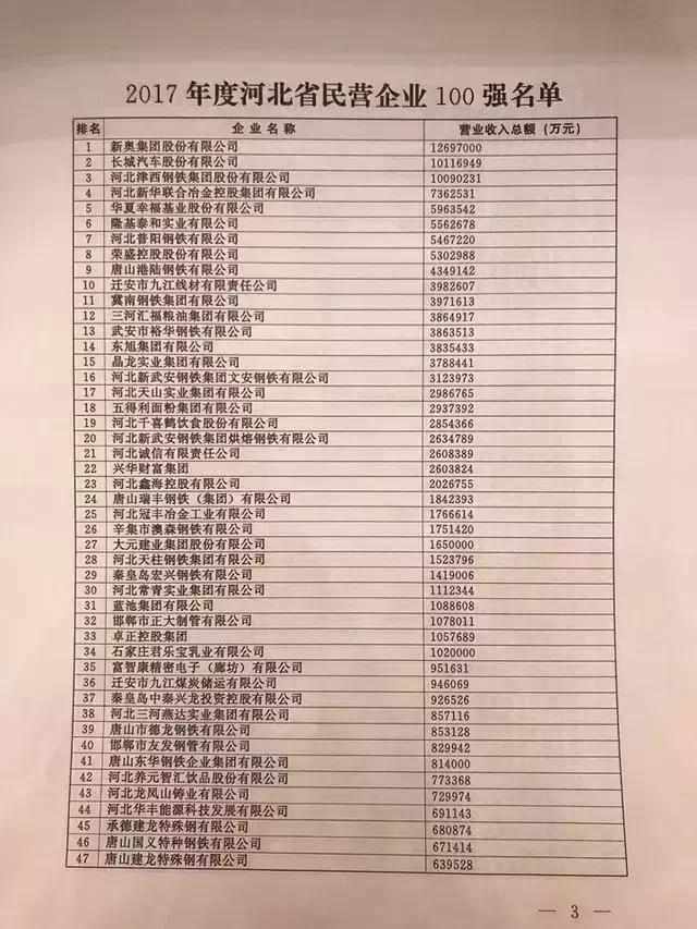 沧州14家企业入围省民营企业百强(含百强名单)