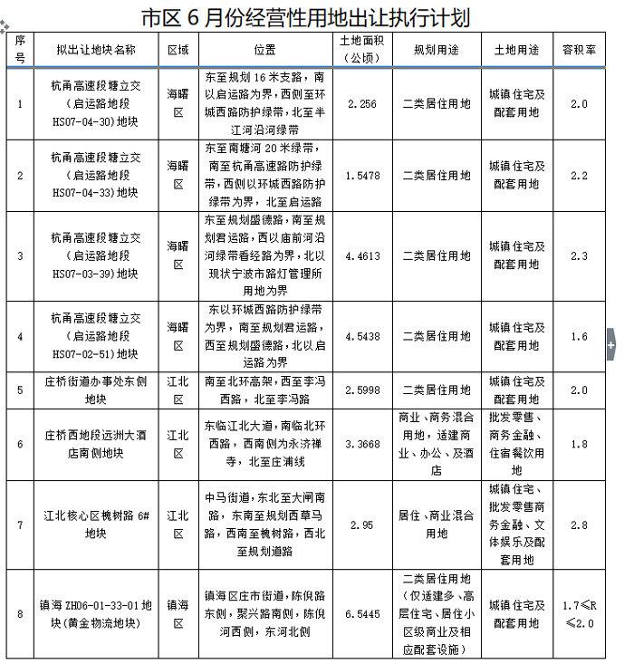 宁波首次公布月度土地出让计划 6月要推24块住宅用地