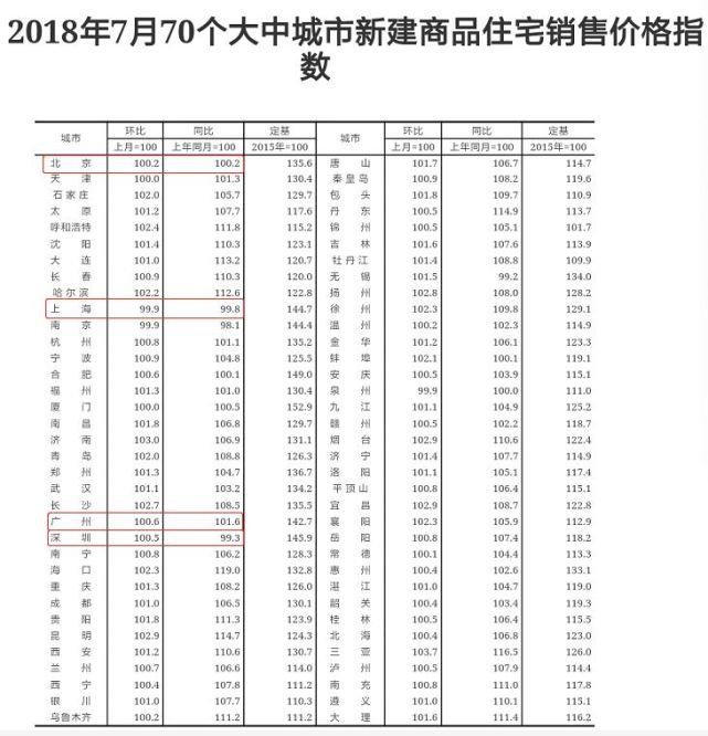 何时到头?7月全国70城房价出炉,广州房价连涨 3月!