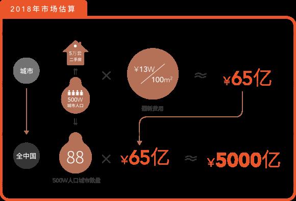 """《【摩登3手机版登录】2万亿旧房翻新市场有3个""""尴尬""""需科技进步去解决!》"""