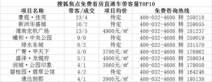 渭南楼市一周重点数据回顾 18.4.22—18.4.28