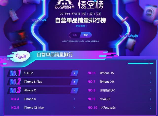 苏宁双十一手机悟空榜:华为线下反超小米
