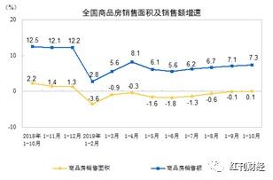 房企周转加速,10月全国商品房销售面积增速回正