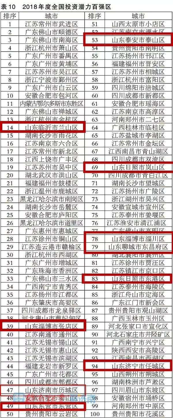 """兗州區、任城區入選""""2018年度全國綜合實力百強區"""""""