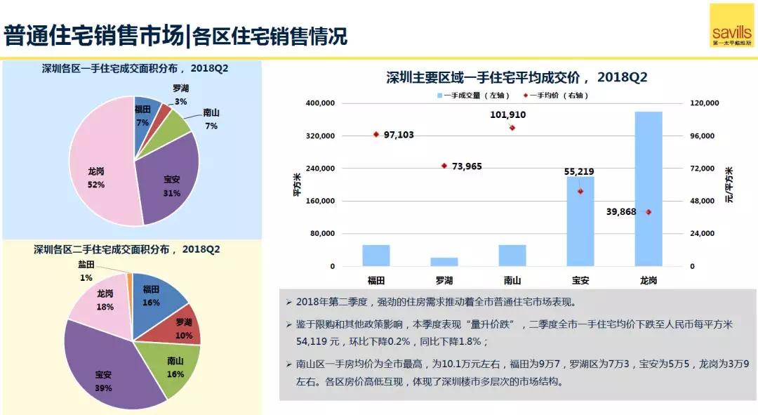 展望丨深圳住宅、写字楼、高端零售市场下半年怎么走?