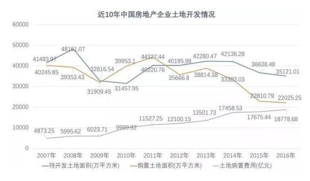 多家机构发布的土地数据均显示 5月全国的地价大涨