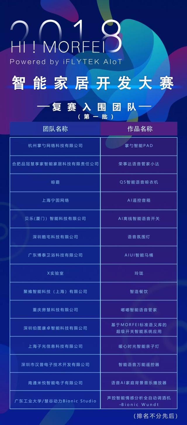 智能快报:讯飞智能家居开发大赛复赛名单出炉