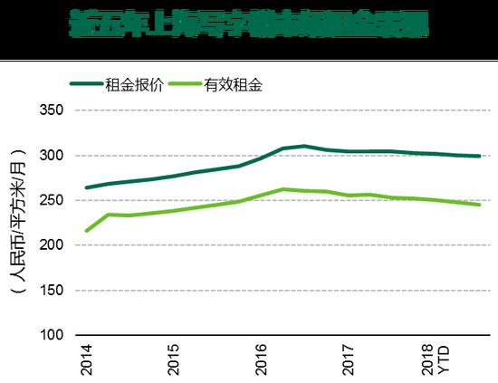 世邦魏理仕发布《2018年第三季度上海房地产市场回顾与展望》