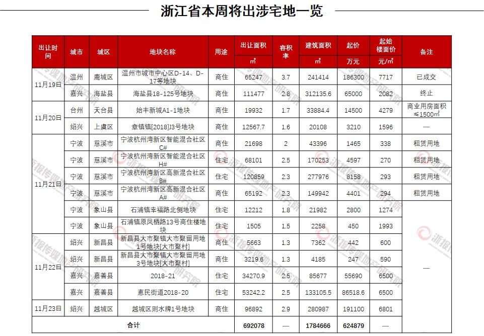 浙江土地|本周涉宅地供应15宗 留用地租赁地比例上升