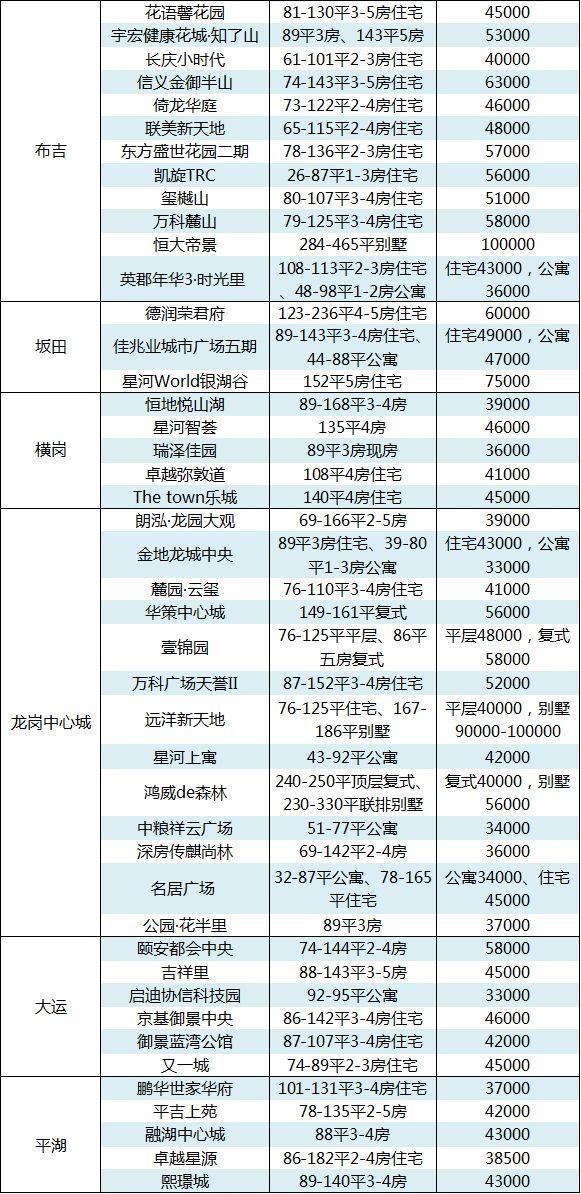深圳新房价20连跌!成交量反转,5月创年内新高!