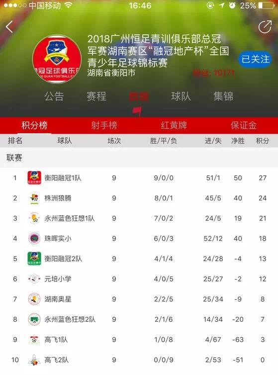 融冠足球队勇夺全国青少年足球锦标赛湖南区冠军