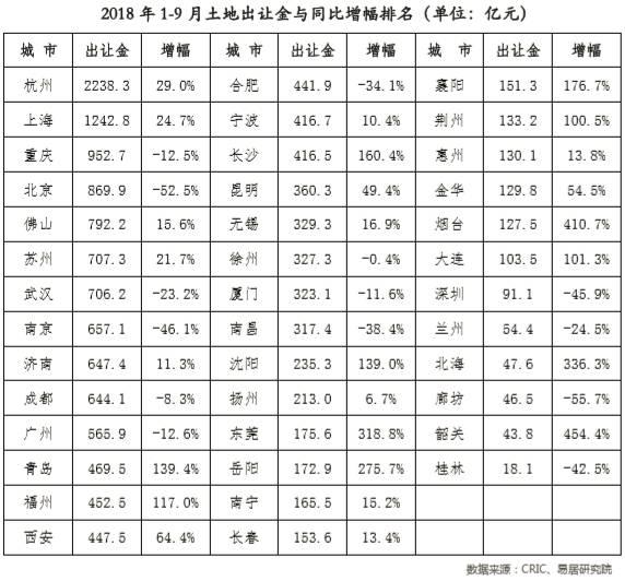 三季度40城土地成交量升价跌 整体降温趋势不变