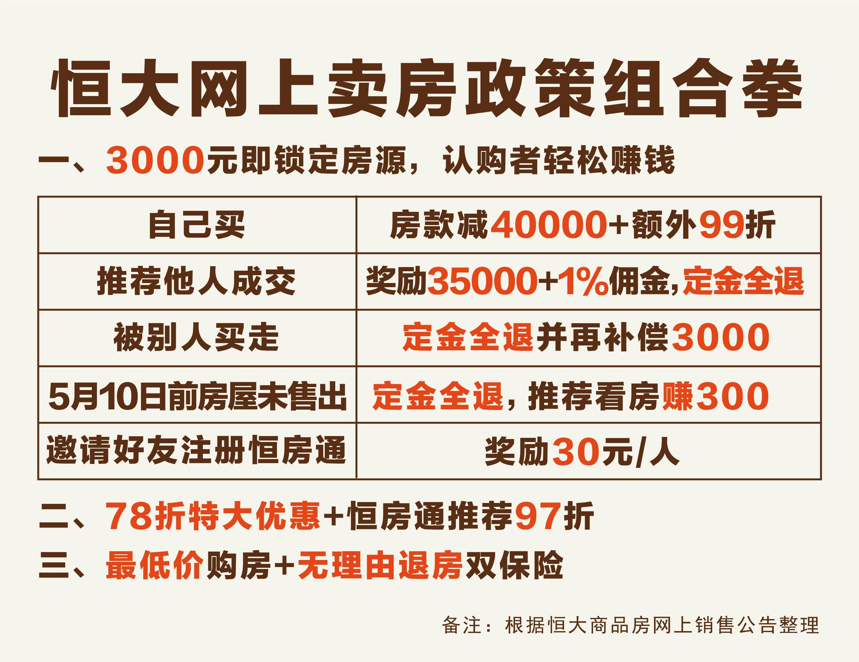 3000定金可赚35000+ 恒大网上卖房营销战略再升级