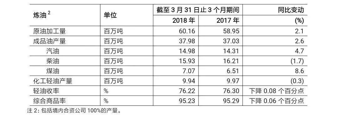 中国石化2018年一季度净利润193亿元