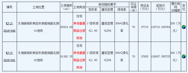 吴江太湖新城挂牌两宗宅地!最低11408元/㎡楼面价起拍