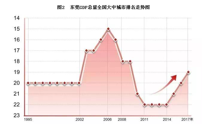 40年GDP增长275倍!东莞是如何从农业小县变身大城市的?