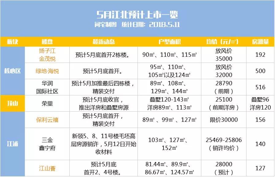 限死在3万/㎡,江北核心区很快开盘!大量苏北苏南人涌入!