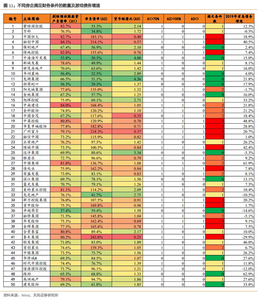 """房地产融资 """"三道红线""""盛传之下:下半年融资如何走?哈尔滨插图"""