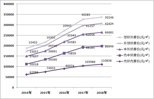一张图了解上海楼市各环线最新房价 内环均价已破11万!