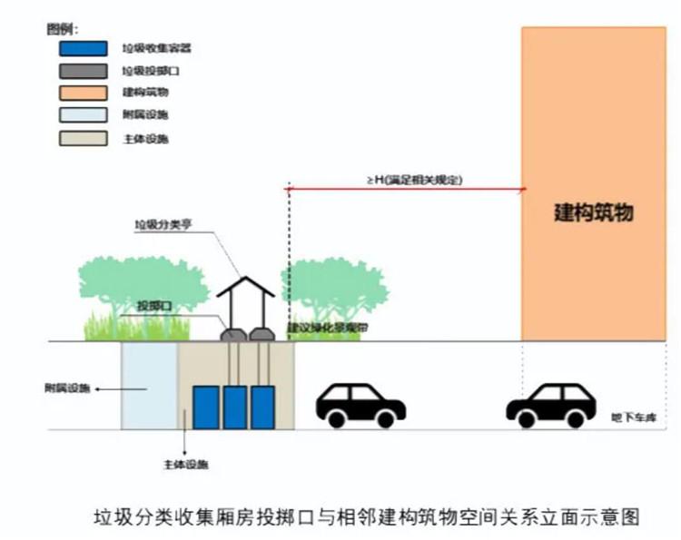 重庆出台新规:新建住宅应配套垃圾分类收集厢房(图4)