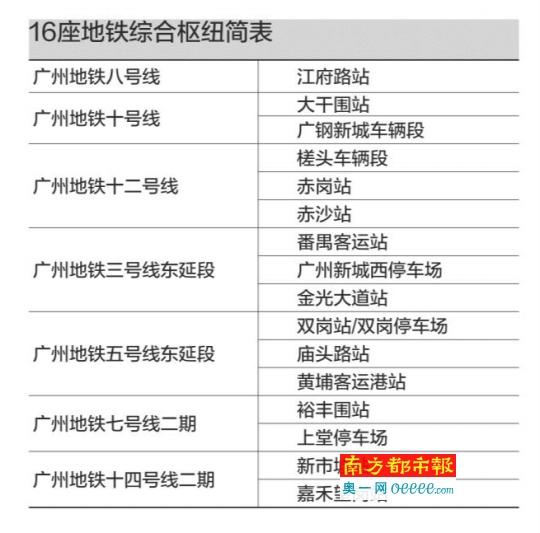广州拟建16座地铁枢纽综合体 分布于6条地铁线