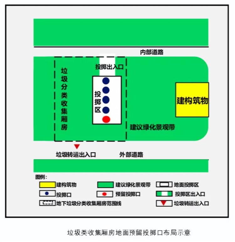 重庆出台新规:新建住宅应配套垃圾分类收集厢房(图1)