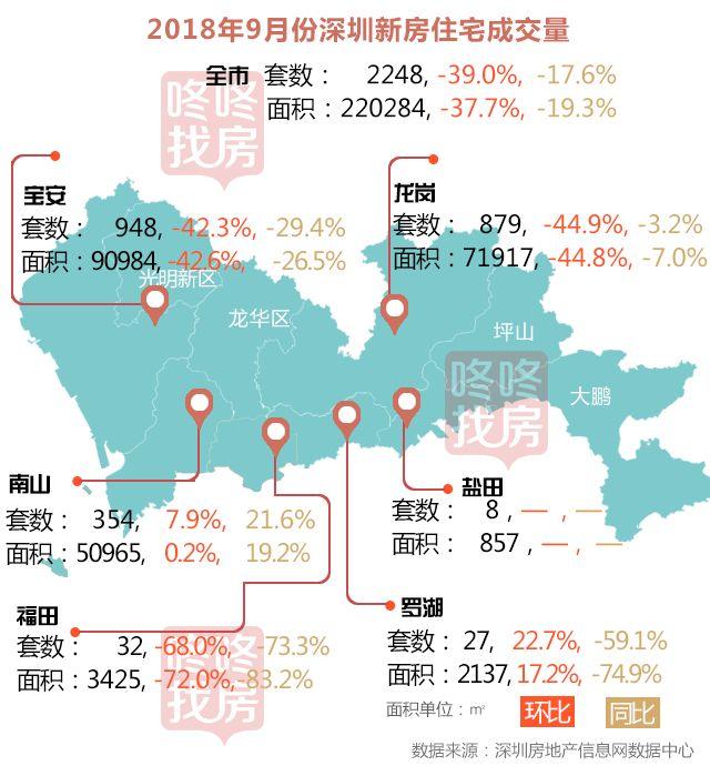 金九惨败,2018年深圳楼市是否还有翘尾行情?