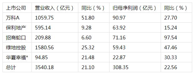 上市公司中考:餐饮旅游增速近50% 万科蝉联房企第一