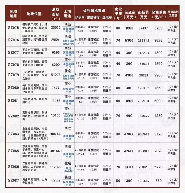 扬州土地市场依旧坚挺,流拍?不存在的!