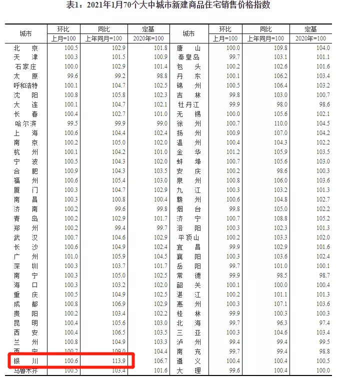 1月70城房价:银川新房环比上涨0.6%,同比上涨13.9%