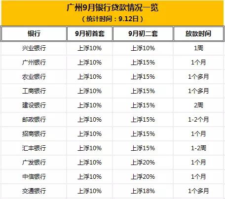 金九再迎好消息!又有银行降了!广州20家银行最新房贷利率出炉