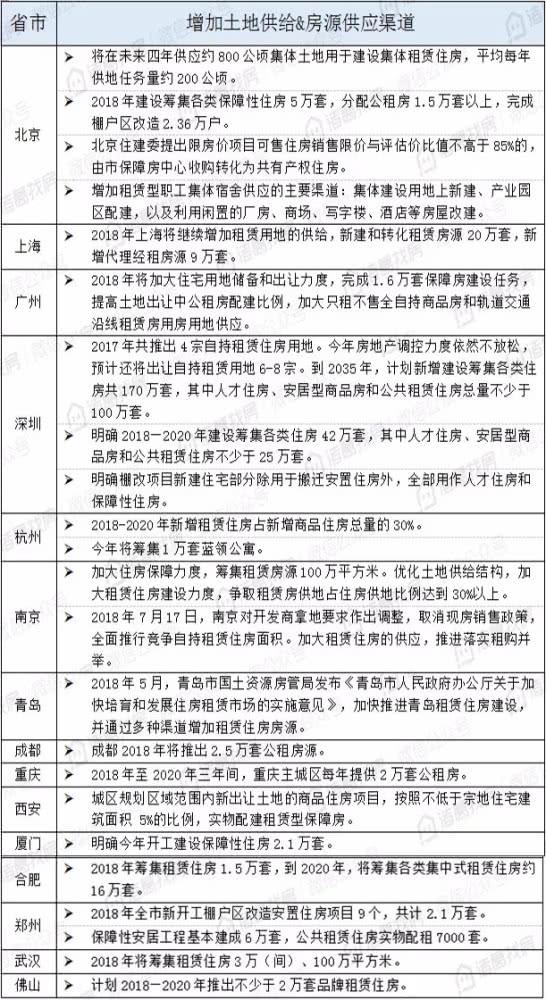 重庆等地增加租赁房源供给 缓解租金上涨压力